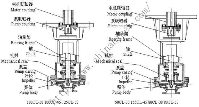 CL Series Marine Vertical Centrifugal Pump2.jpg