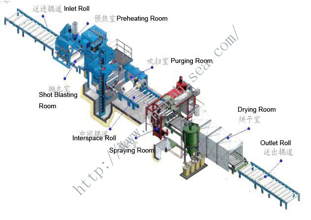 3.0Meters Steel Plate Pretreatment Line