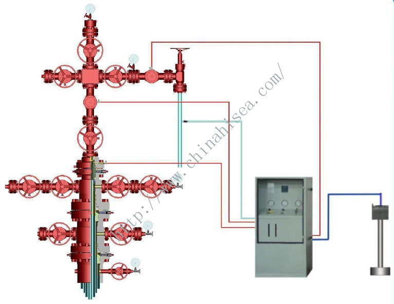 High Pressure Oil/Gas Wellhead and Automatic Safety Control