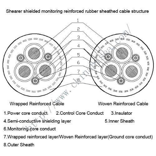 shearer-reinforced-rubber-sheathed-cable-structure.jpg