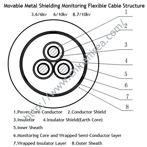 movable-metal-shielding-monitoring-flexible-cable-structure.jpg