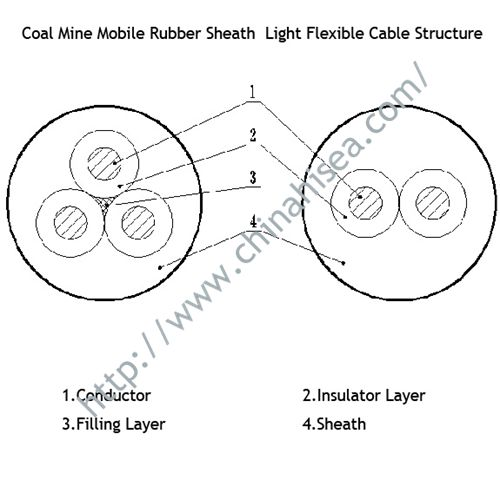 Mobile-Rubber-sheath-light-flexible-cable-structure.jpg
