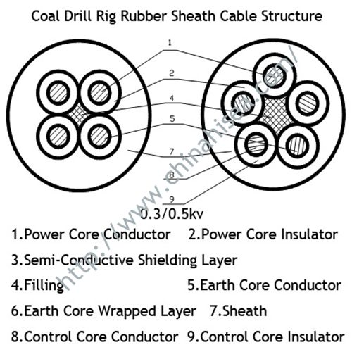 drill-rig-rubber-sheath-cable-structure.jpg