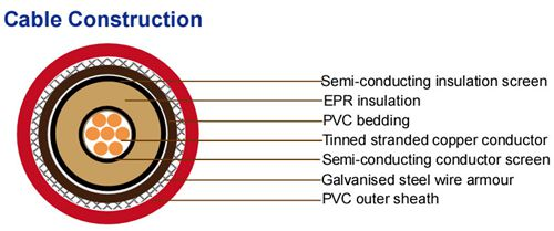 3.6KV-power-and-lighting-cable-structure.jpg