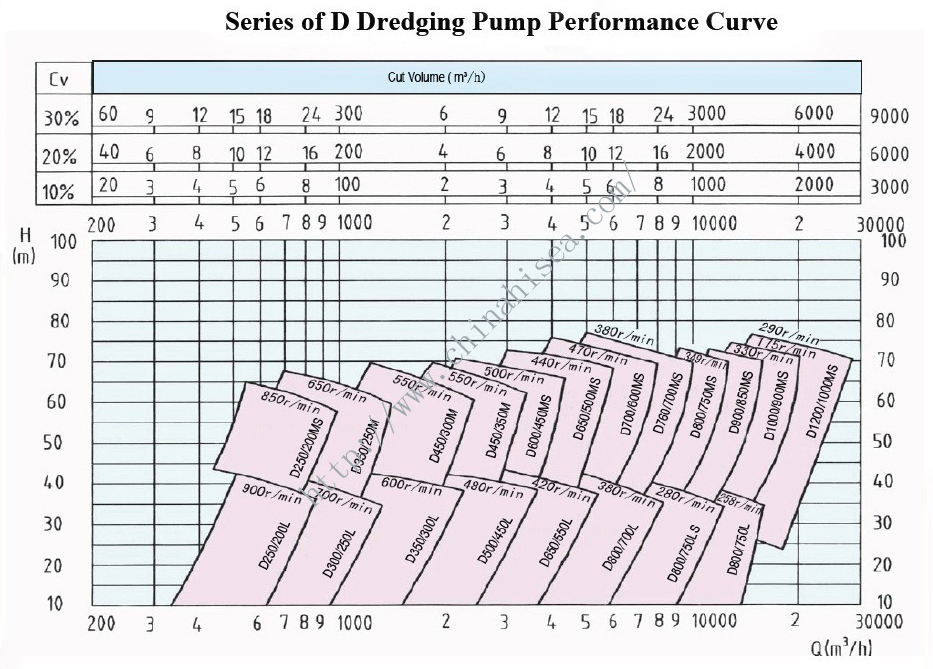 Series of D Dreding Pump performance Curve.jpg