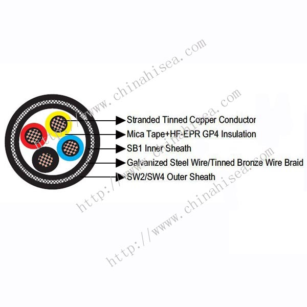 1kV BS 7917 HF-EPR Insulated Power & Control Cable construction.jpg