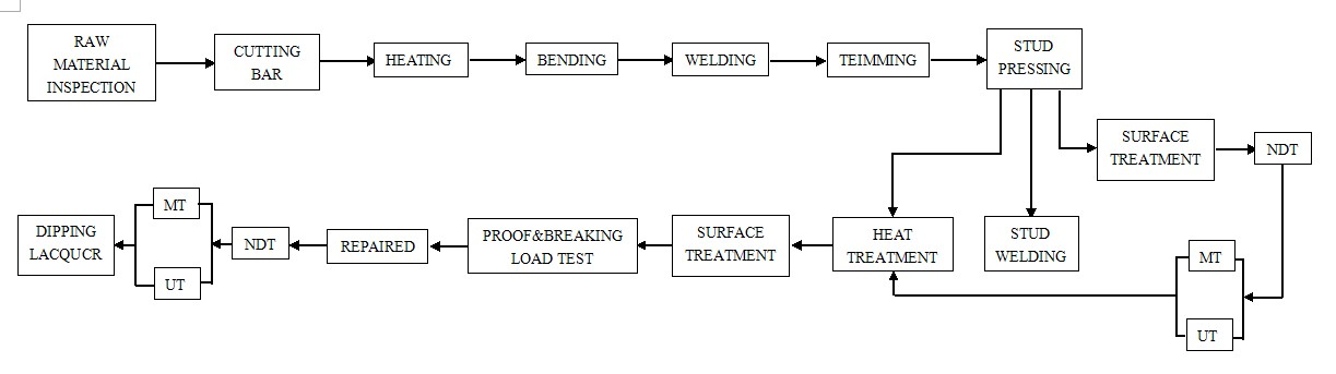 anchor chain produce process.jpg