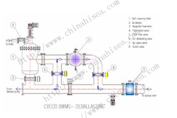Ballast Water Treatment System Plant Ballast Water Treatment System