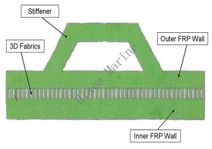 FRP 3D FF Double-wall Tank Wall Structure.jpg