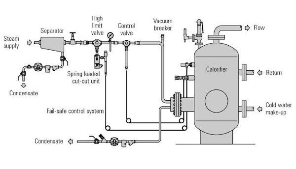 Image Result For Water Heater Safety Tank