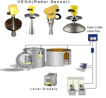 Radar Level Gauge Sensor